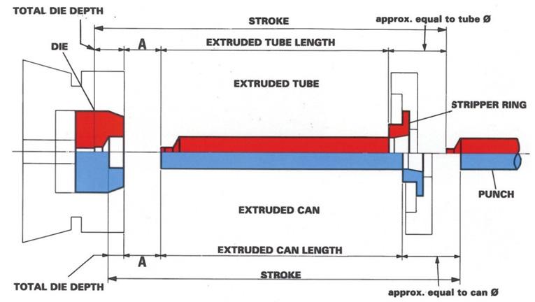 Backward Horizontal Impact Extrusion Presses for Aluminium